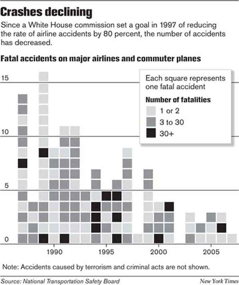 Crashes Declining. New York Times Graphic