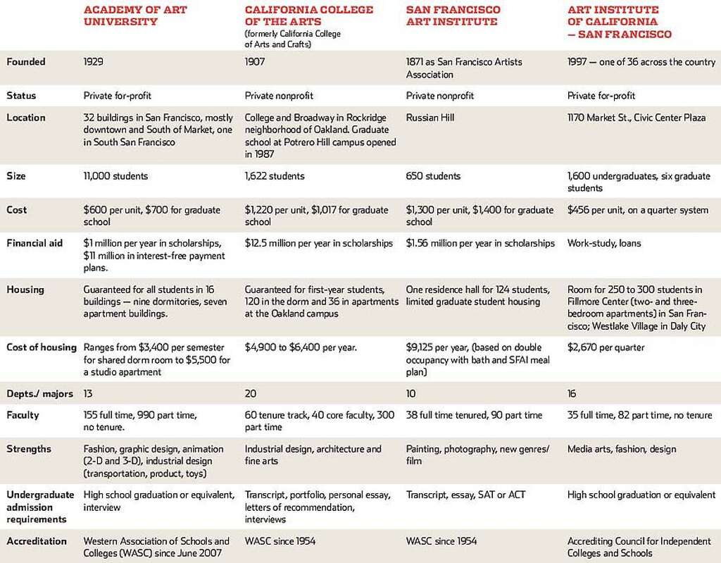 making art pay sfgate comparison of art schools chronicle graphic