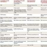 Comparison of Art Schools. Chronicle Graphic