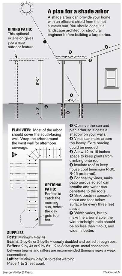 A plan for a shade arbor. Chronicle Graphic