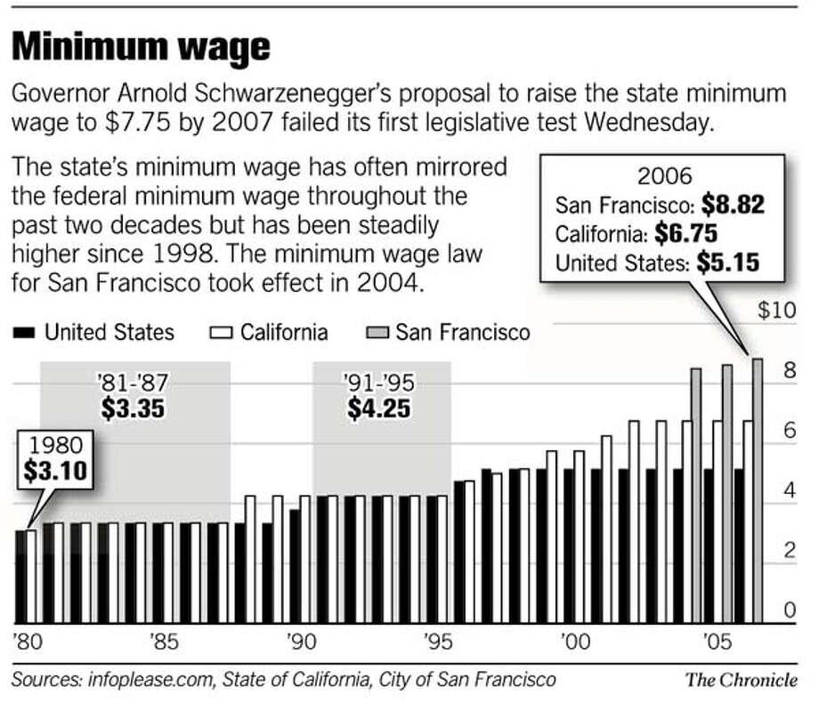 (B2) Minimum Wage
