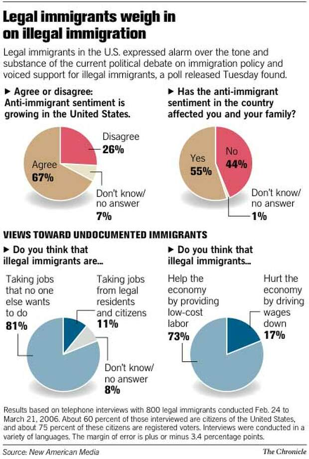 Legal Immigrants Weigh In on Illegal Immigration. Chronicle Graphic