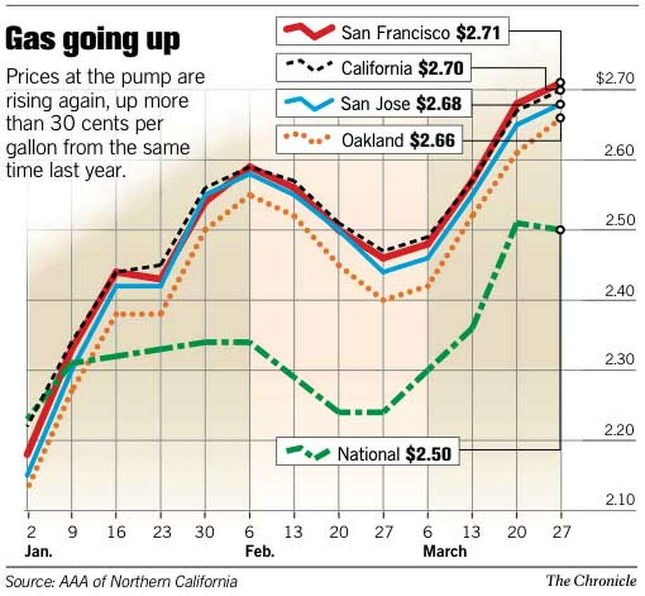 Gas Going Up. Chronicle Graphic