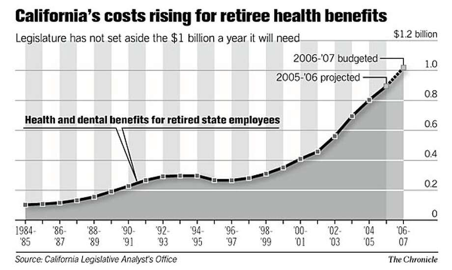 California's costs rising for retiree health benefits. Chronicle Graphic