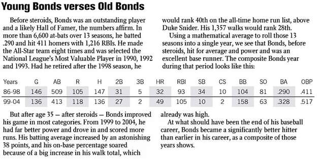 Young Bonds Verses Old Bonds. Chronicle Graphic
