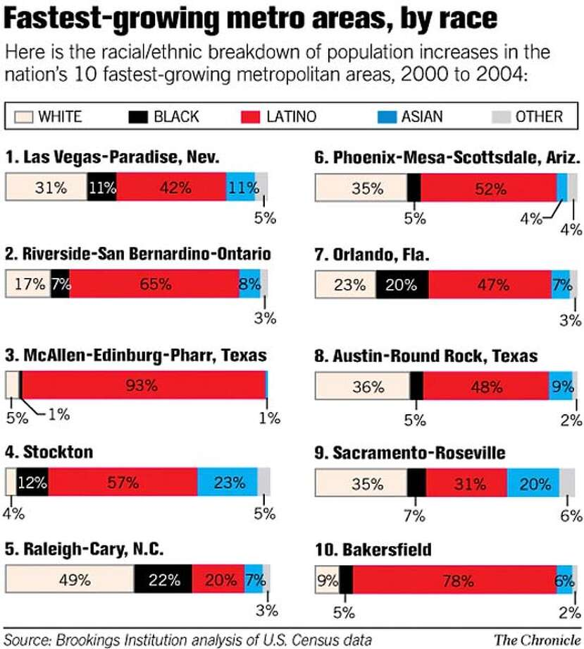 Fastest-Growing Metro Areas, by Race. Chronicle Graphic
