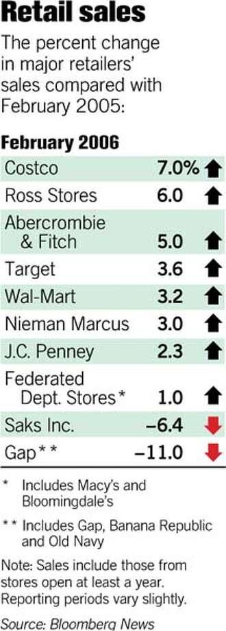 (D1) Retail Sales