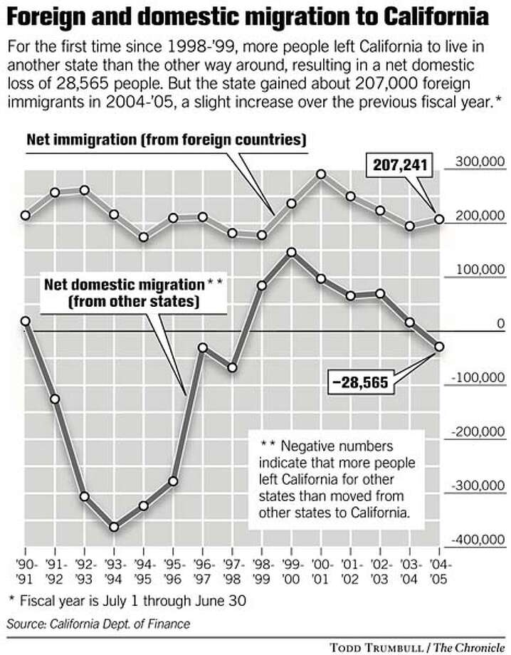 Foreign and domestic migration to California. Chronicle graphic by Todd Trumbull