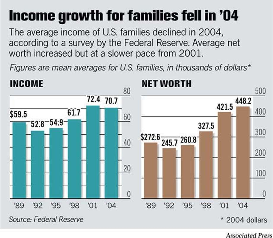 (D1) Income Growth for Families (04)