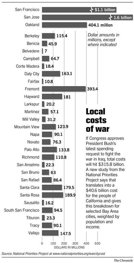 Local costs of war. Chronicle Graphic