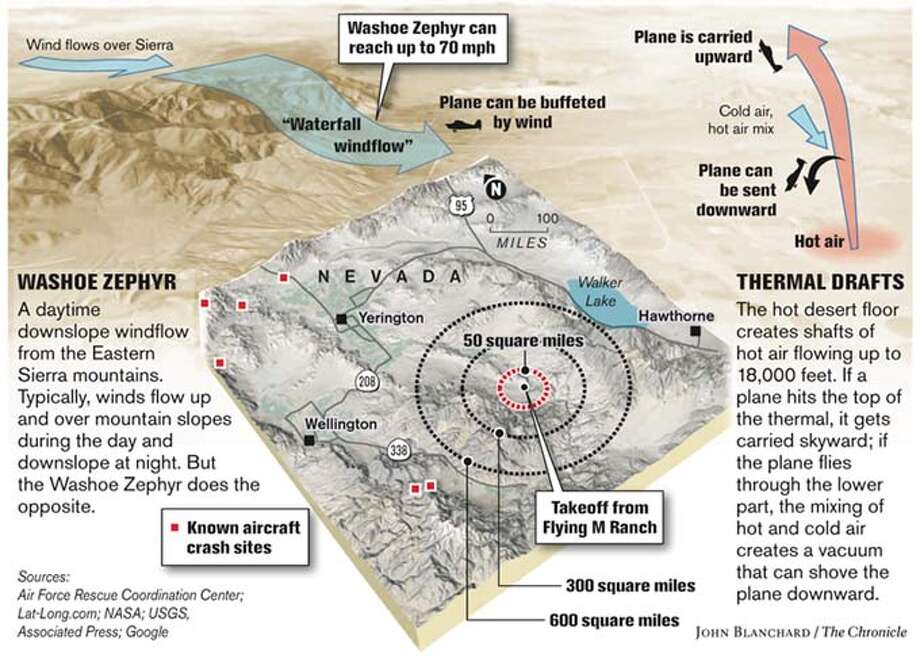 Danger Zone: The Washoe Zephyr and thermal drafts are two extreme weather conditions that make the region in Nevada where Steve Fossett disappeared so hazardous for pilots. Chronicle graphic by John Blanchard