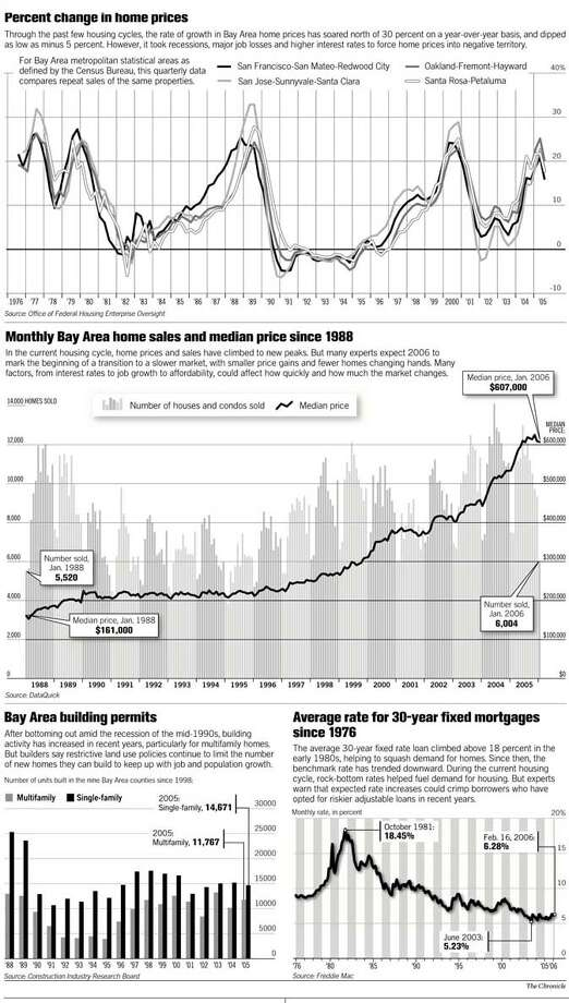 (A1) Home Prices