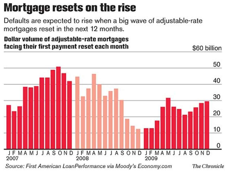 Mortgage resets on the rise. Chronicle Graphic