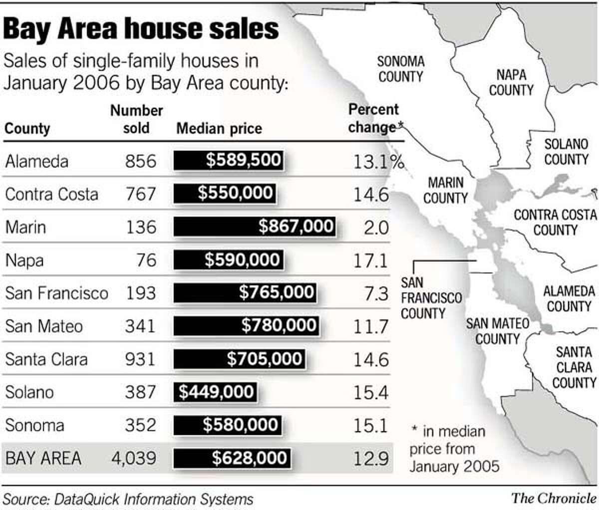 (A14) Bay Area Homes Sales