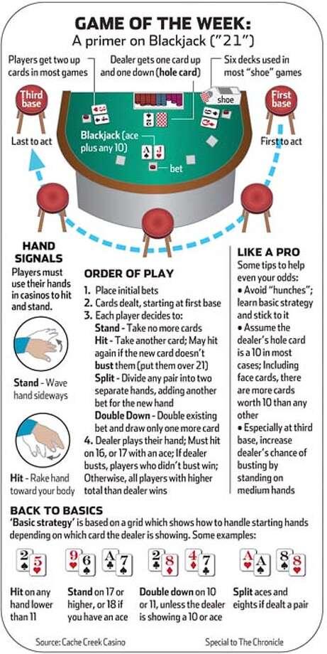 """A primer on Blackjack (""""21""""). Graphic courtesy Cache Creek Casino"""