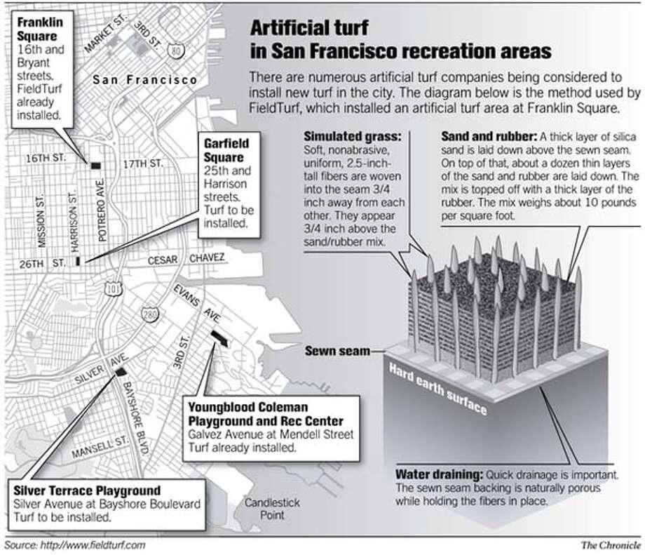 (B3) Artificial Turf in San Francisco