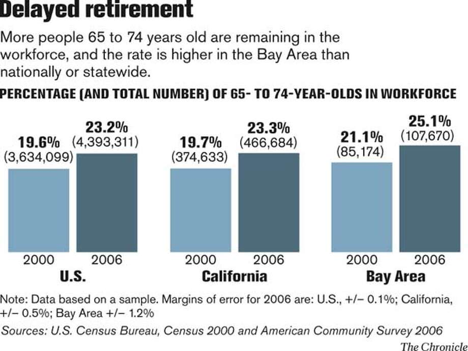 Delayed Retirement. Chronicle Graphic