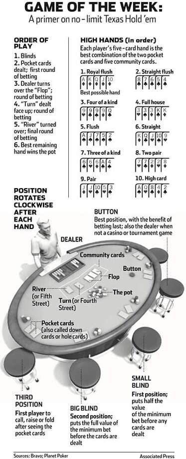 Game of the week: a primer on no-limit Texas Hold 'em. Associated Press Graphic