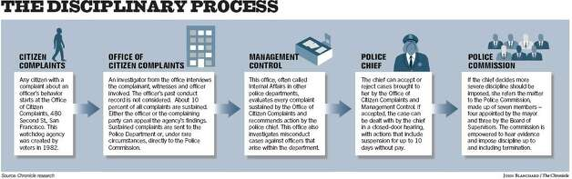 The disciplinary process. Chronicle graphic by John Blanchard