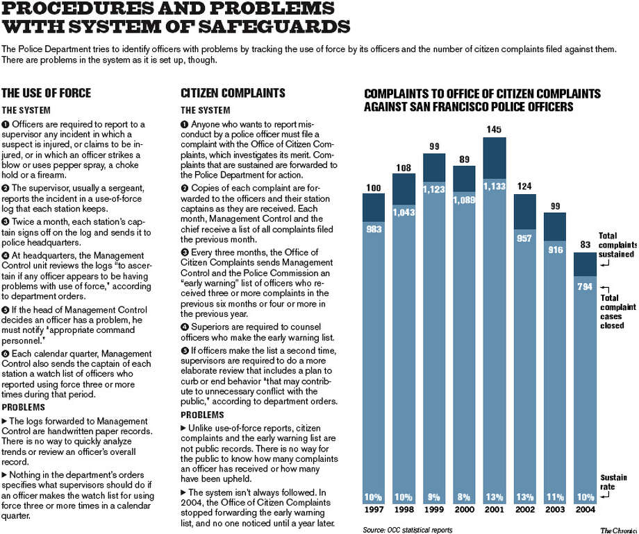 Complaints to Office of Citizen Complaints against San Francisco police officers. Chronicle graphic by John Blanchard