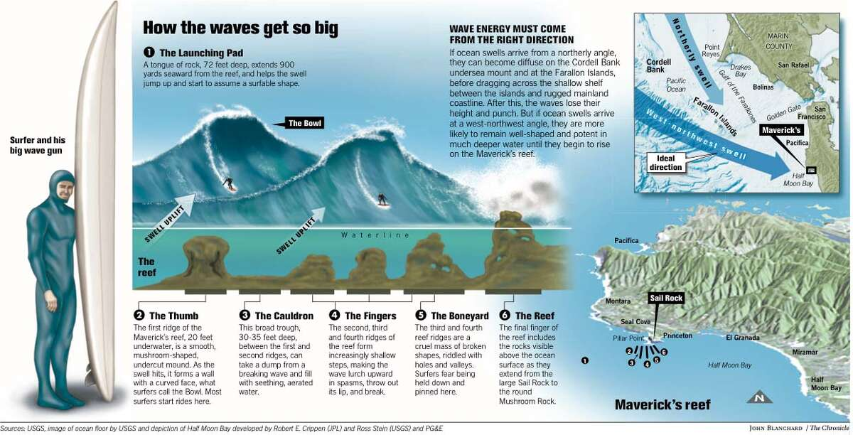 How the Waves Get So Big. Chronicle graphic by John Blanchard