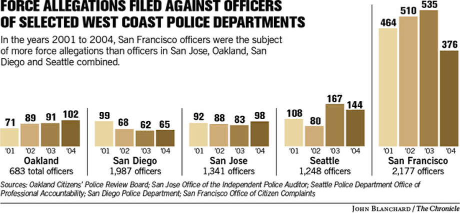 Force allegations filed against officers of selected west coast police departments. Chronicle graphic by John Blanchard