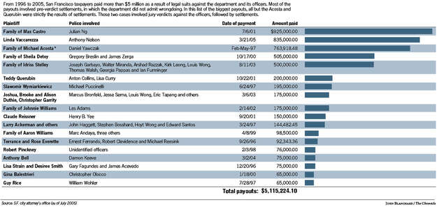Highest SFPD use-of-force lawsuit payouts, 1996-2005. Chronicle graphic by John Blanchard