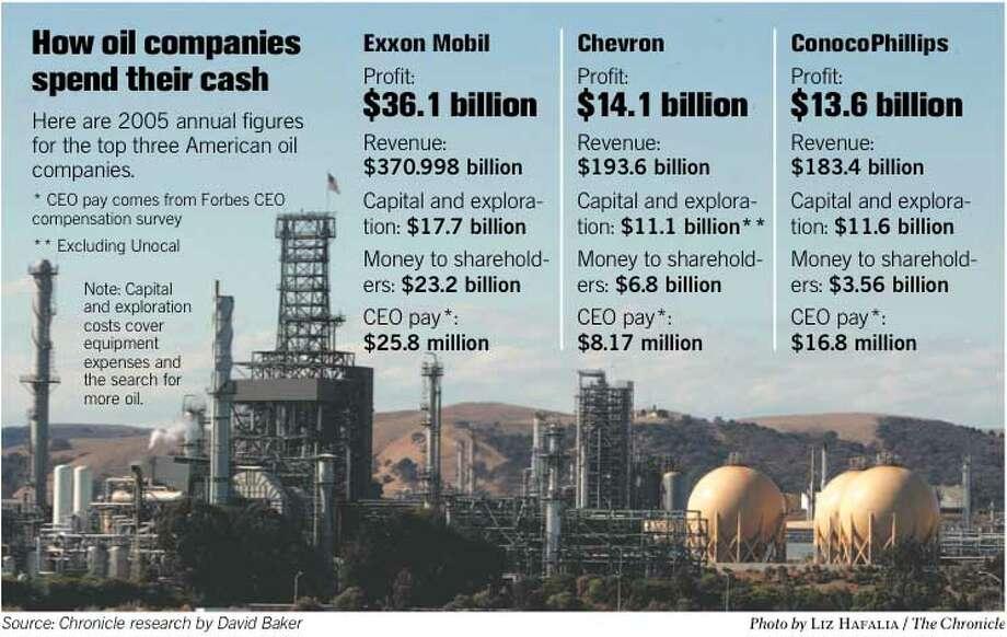 How Oil Companies Spend Their Cash. Chronicle photo by Liz Hafalia