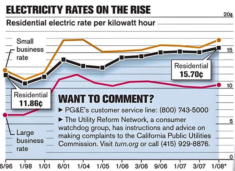 Electricity Rates on the Rise. Chronicle Graphic
