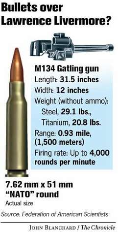 POTENT FIREPOWER FOR WEAPONS LAB / Modern Gatling guns to ...