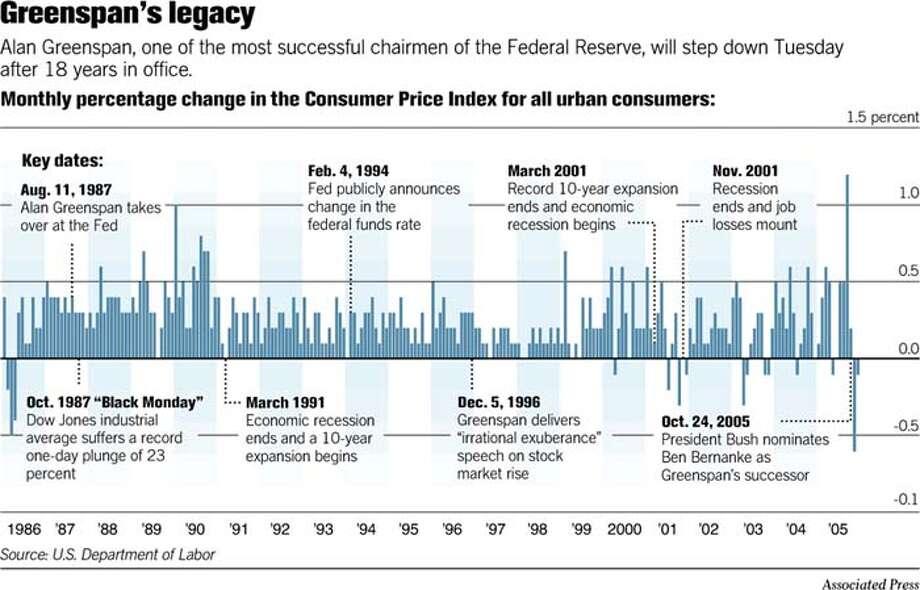 (A9) Greenspan legacy