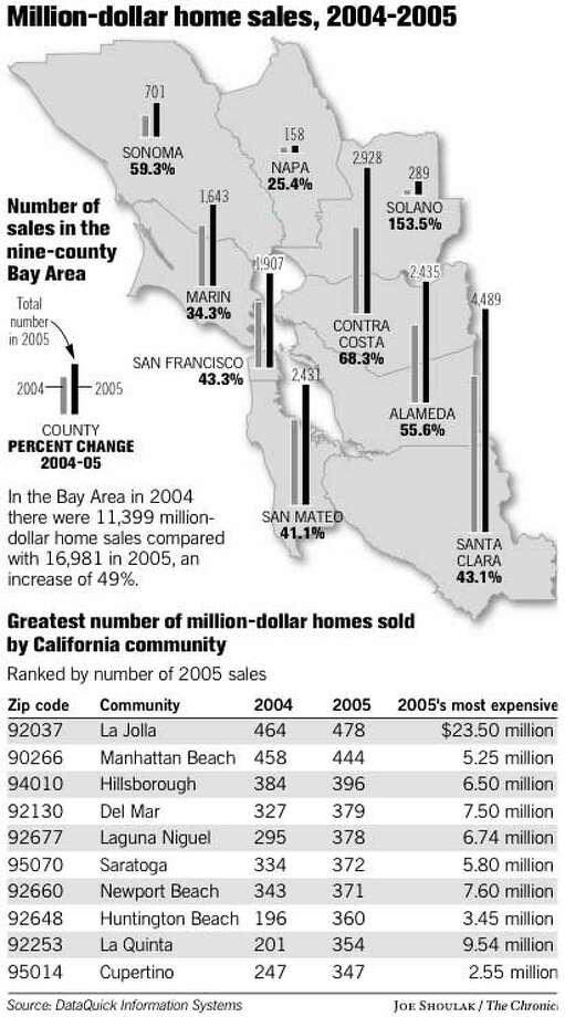 Million-Dollar Home Sales, 2004-2005. Chronicle graphic by Joe Shoulak