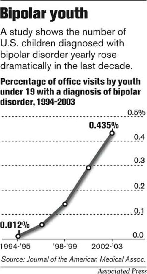 Bipolar Youth. Associated Press Graphic