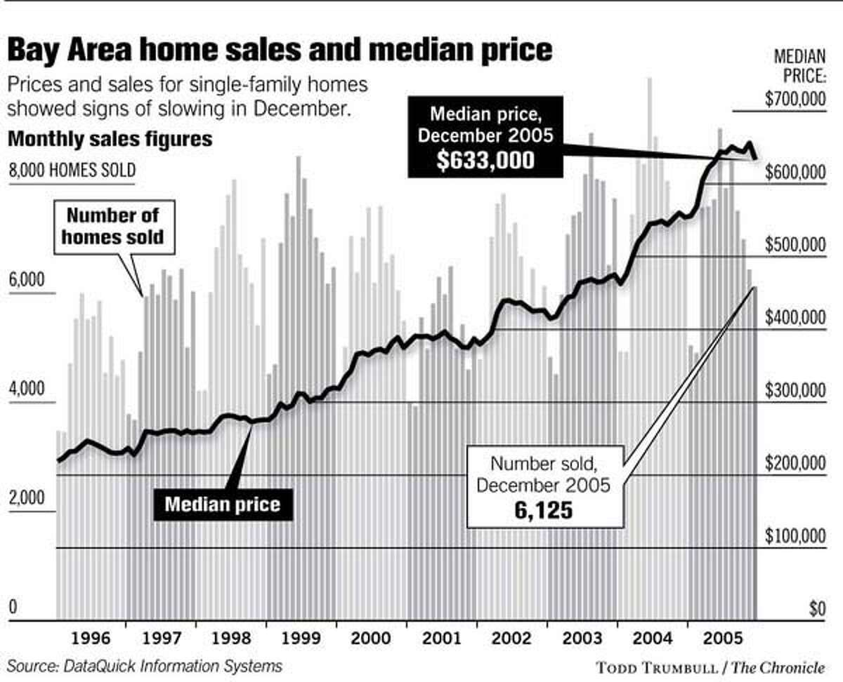(C1) Bay Area Homes Sales and Median Price