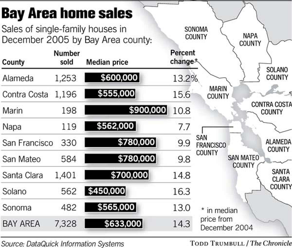 (C6) Bay Area Homes Sales