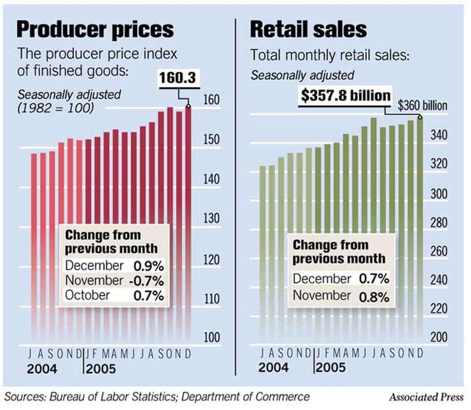 (C1) Producer Prices & Retail Sales