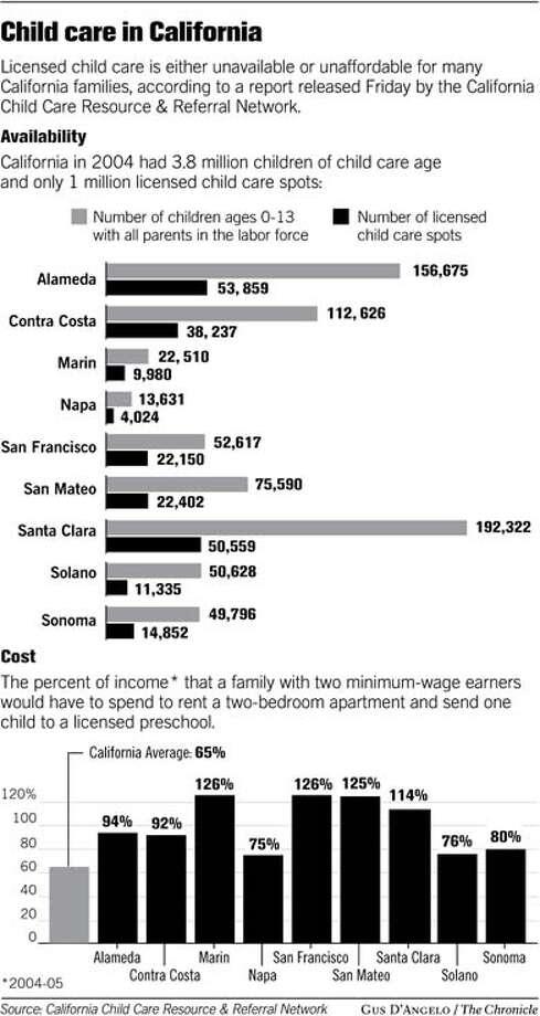 (B2) Child Care in California