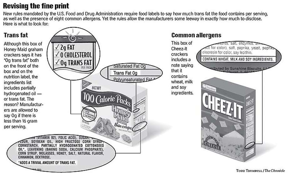 New labels to cover trans-fat amounts