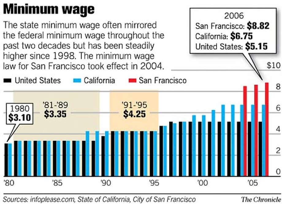 Minimum Wage. Chronicle Graphic