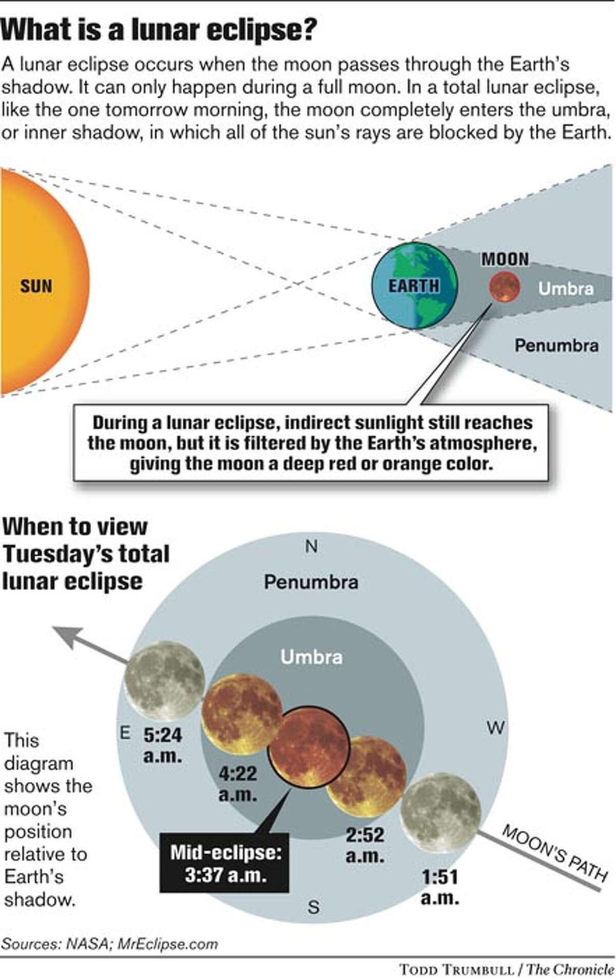 What is a lunar eclipse? Chronicle Graphic