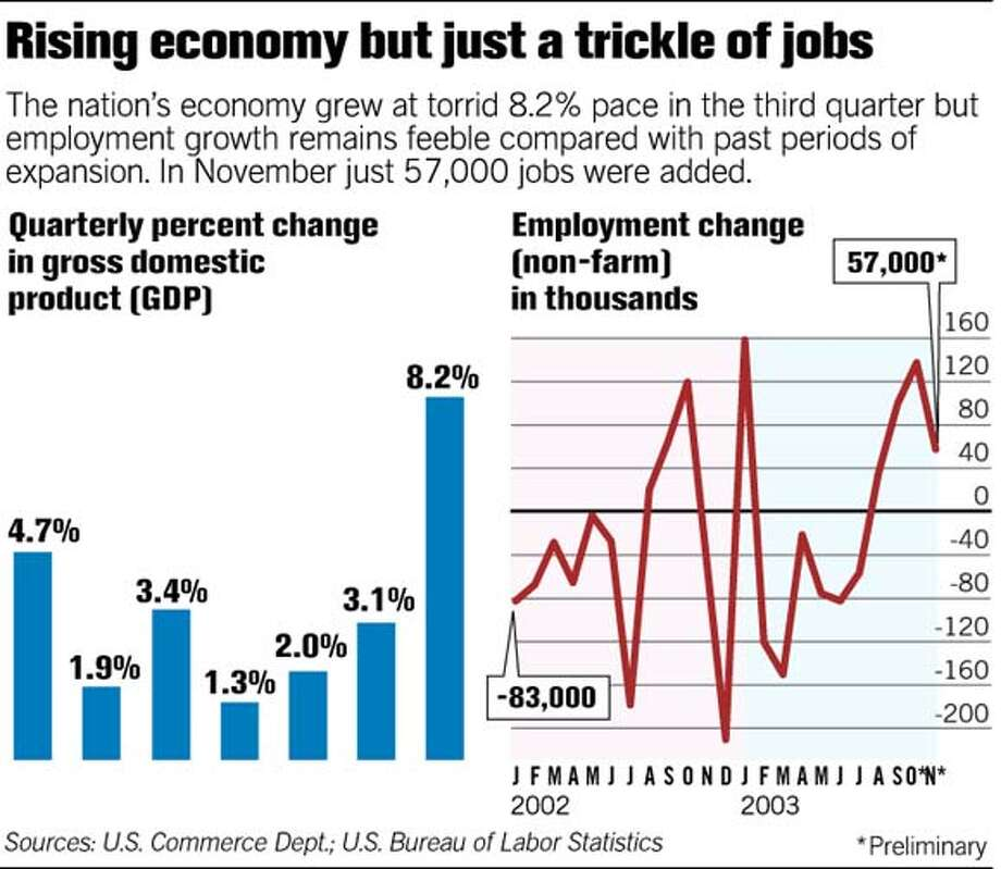 Rising economy but just a trickle of jobs. Chronicle Graphic Photo: Chronicle Graphic