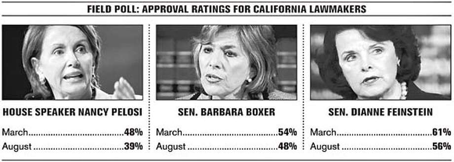 Field Poll: Approval ratings for california lawmakers
