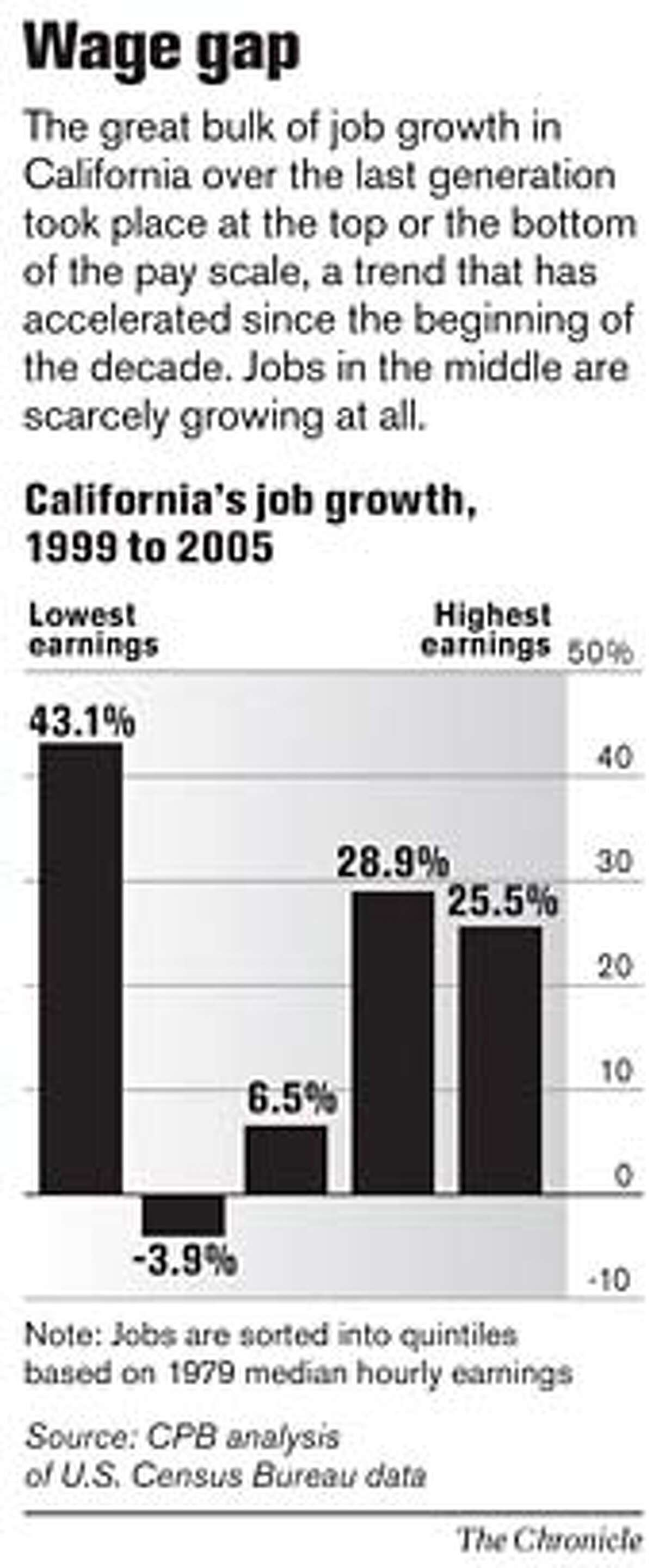 Wage Gap. Chronicle Graphic