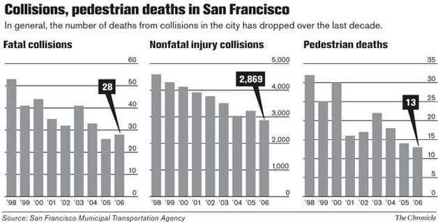 Collisions, pedestrian deaths in San Francisco. Chronicle Graphic