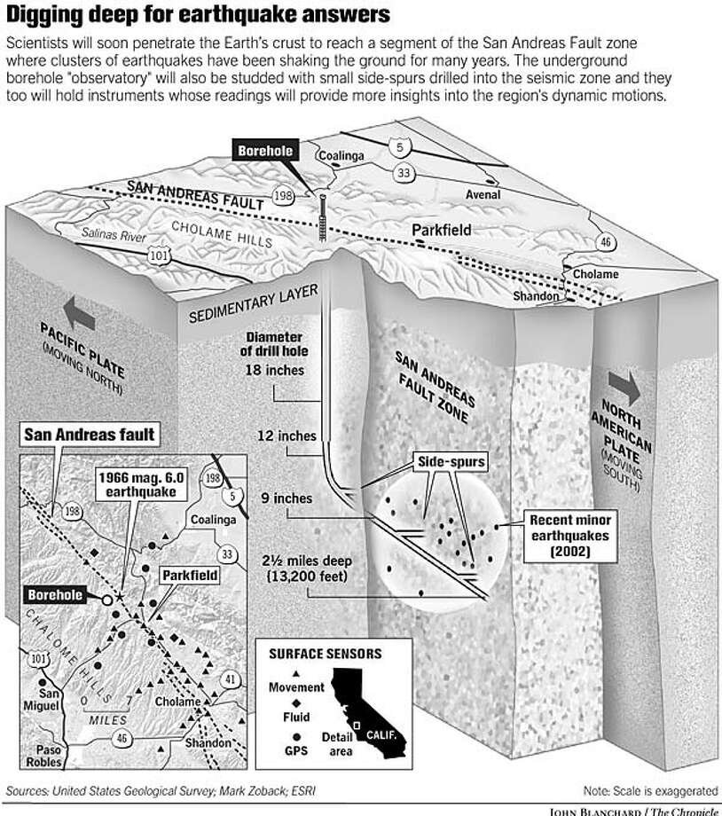 Digging Deep for Earthquake Answers. Chronicle Graphic