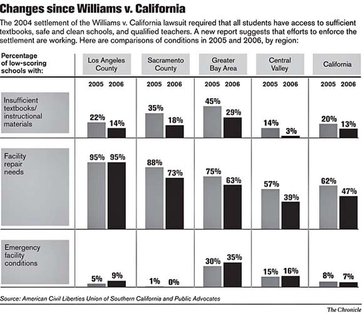 Changes Since Williams v. California. Chronicle Graphic