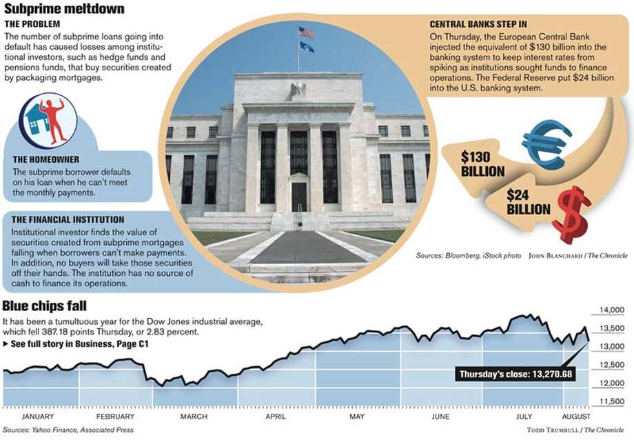 Subprime Meltdown / Blue Chips Fall. Chronicle graphics by John Blanchard and Todd Trumbull