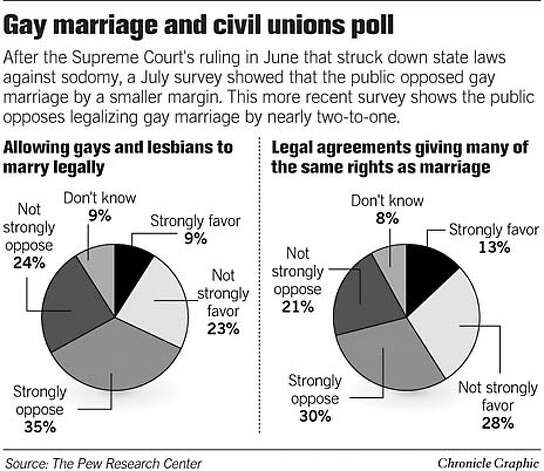 Civil unions gay obama marriage