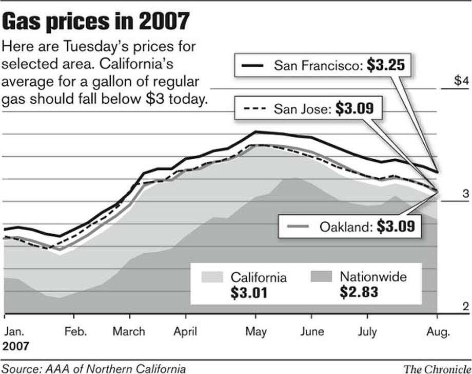 Gas Prices in 2007. Chronicle Graphic
