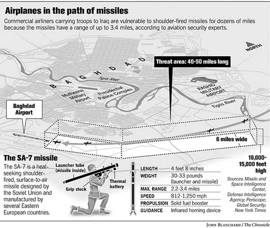 Airplanes in the Path of Missiles. Chronicle graphic by John Blanchard